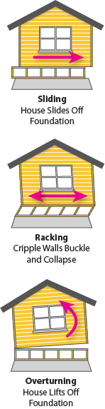 This diagram shows how earthquake forces can effect your home in three ways - sliding, racking and overturning