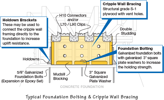 Earthquake Retrofitting Foundation Bolting Cripple Wall Bracing. Seismic Strengthening Diagram Showing Earthquake Retrofitting Of Substructure Including Foundation Bolting And Cripple Wall Bracing. Wiring. Hazord Saftey A Diagram Of A House At Scoala.co