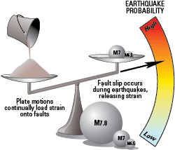 USGS earthquake probability and magnitude graphic.