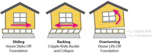 Diagram showing how earthquake forces can effect your home in three ways - sliding, racking and overturning
