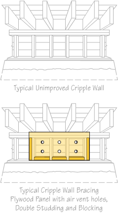 Earthquake bracing diagram comparing unimproved cripple wall with retrofitted cripple wall showing cripple wall bracing, double studding and blocking