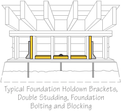 House bolting diagram for earthquake retrofitting showing foundation holdown brackets, double studding, foundation bolting and blocking