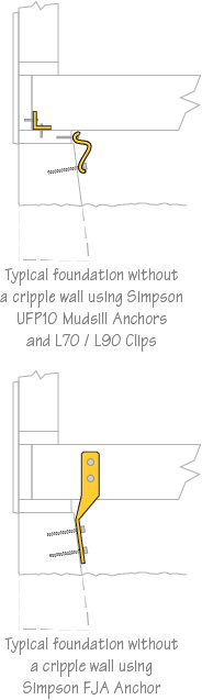 Earthquake retrofitting diagram showing foundation without a cripple wall using anchor plate, clips and straps