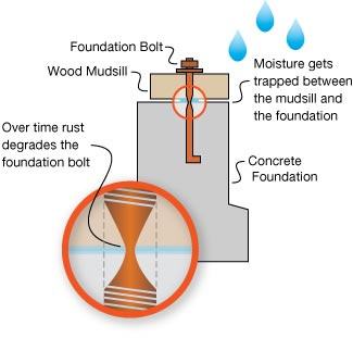 Foundation bolting diagram showing foundation bolt and mudsill.