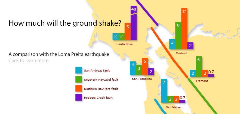 How much will the ground shake? A comparison with the Loma Preita earthquake